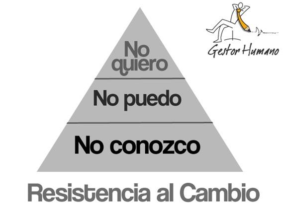 Resistencia
