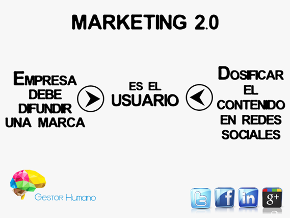 Marketing 2