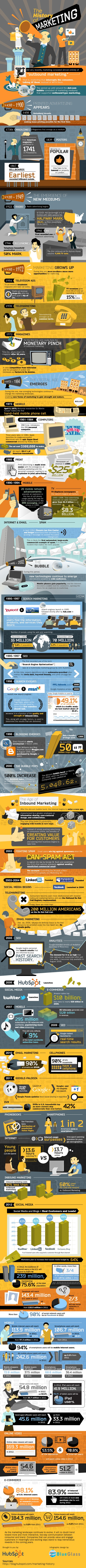 the-history-of-marketing-HUBSPOT-resized-600